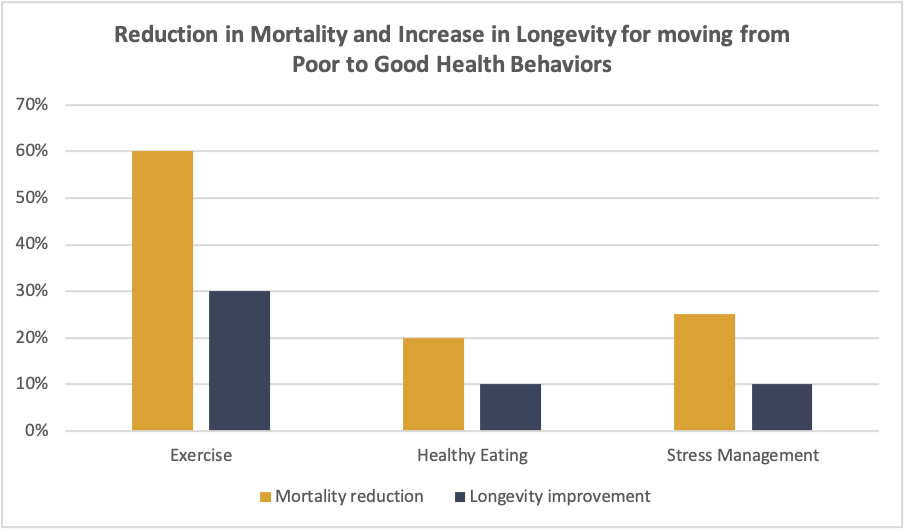 Reduction in Mortality and Increase in Longevity for moving from Poor to Good Health Behaviors